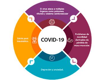 Secuelas del Síndrome post COVID-19